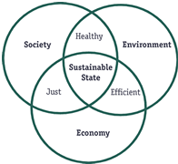 Sustainable Circles Graphic